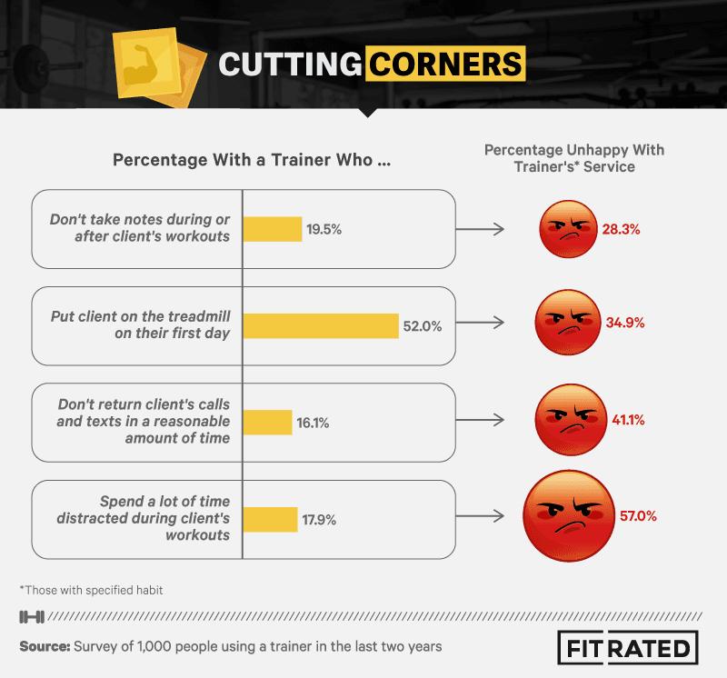 Cutting Corners Infographic